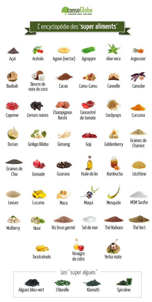la revue des 39 super aliments 39 les plus utiles. Black Bedroom Furniture Sets. Home Design Ideas