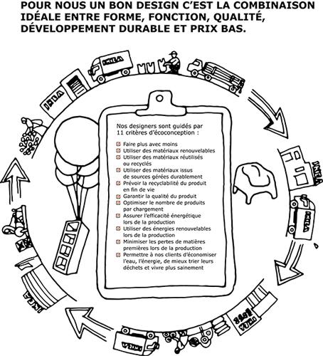 Les 11 critères d'écoconception chez IKEA__design_democratique_developpement_durable