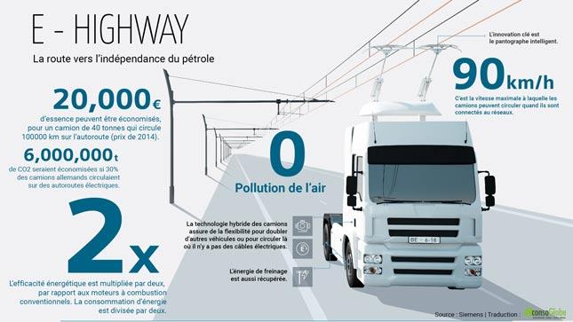 eHighway: la première autoroute électrique
