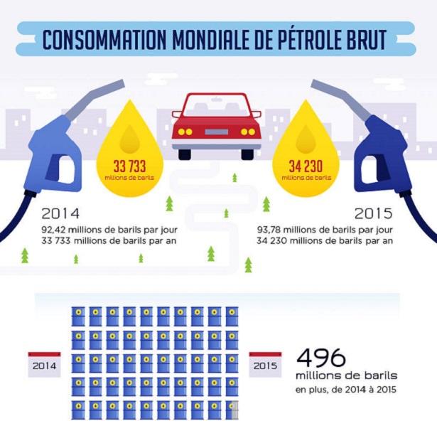 consommation pétrole