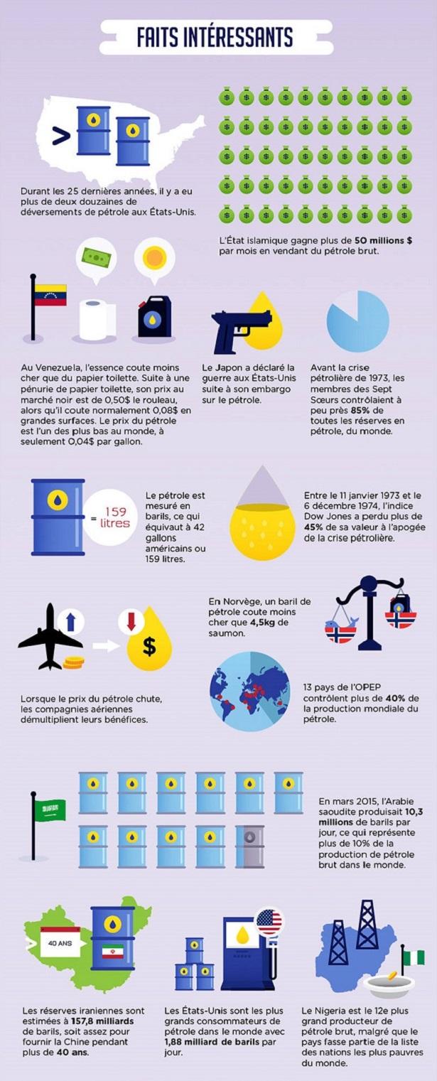pétrole chiffres