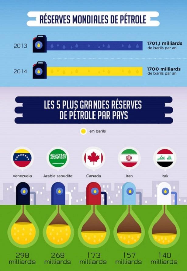 réserves pétrolières