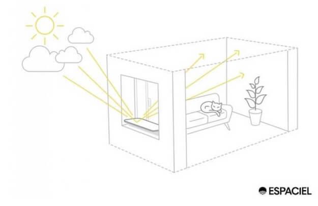 réflecteurs de lumière