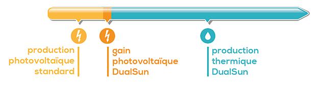 DualSun, panneau solaire hybride