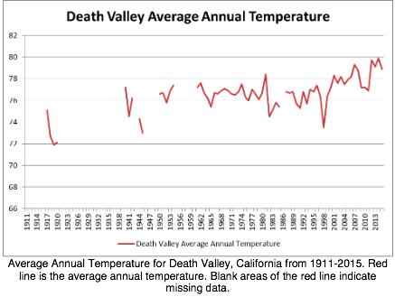 graphique vallée de la mort