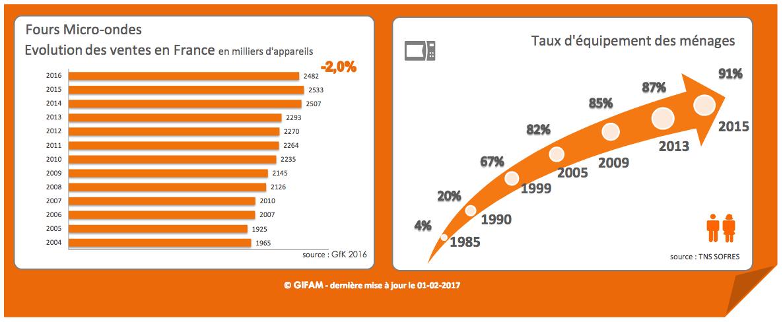 ventes de micro-ondes 2004-2016