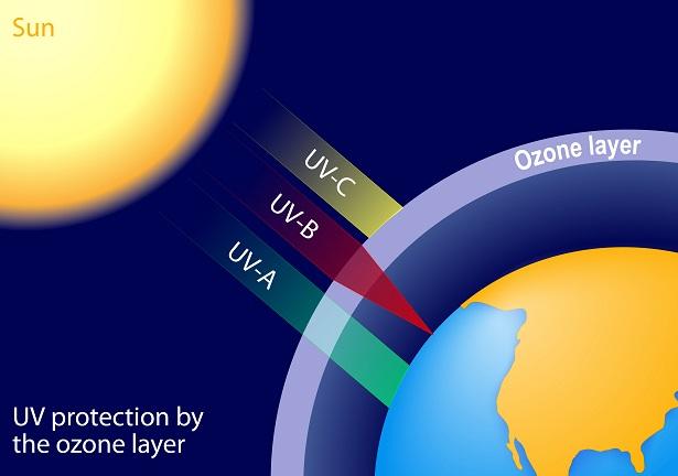 La couche d 39 ozone va mieux est ce bien s r - Qu est ce que la couche d ozone ...