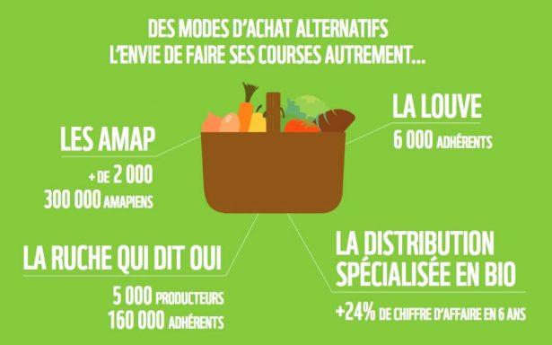 transition agricole et alimentaire