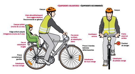 morts à vélo
