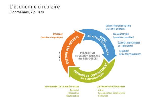 économie circulaire Bretagne