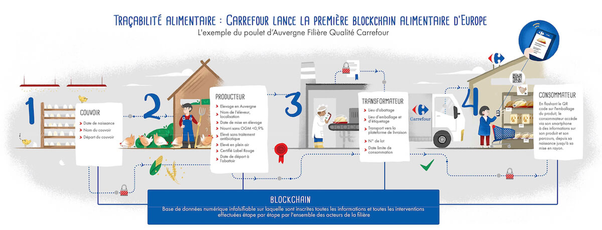 carrefour blockchain infographie