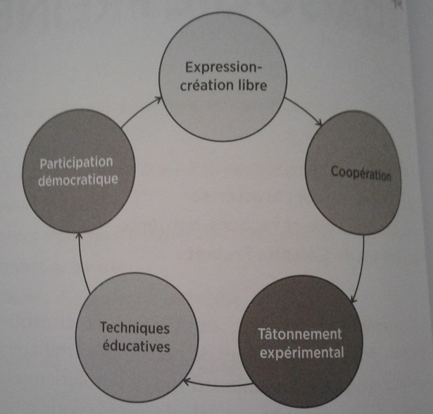 pedagogie freinet