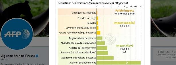 afp enfant carbone