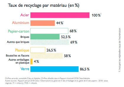 infographie taux de recyclage