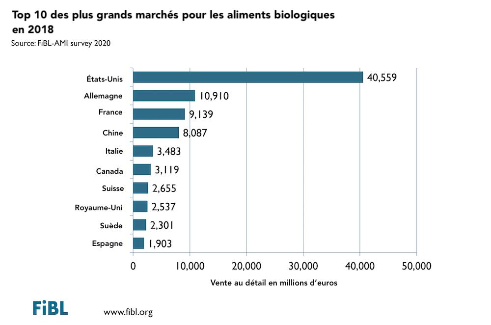croissance bio dans le monde