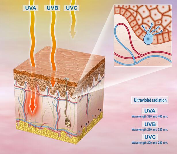 UV lointains