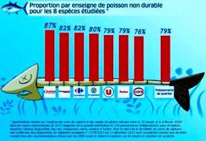 poisson non durable